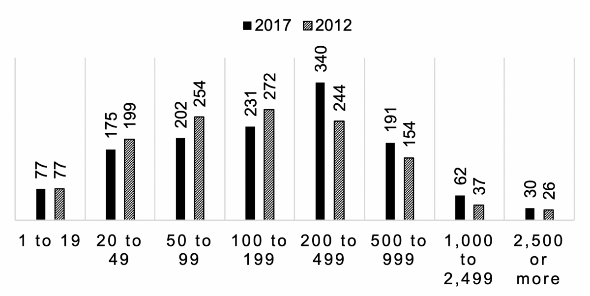 Figure 2. A bar graph illustrating South Dakota farms by number of cattle on feed. For a complete description, call SDSU Extension at 605-688-6729.
