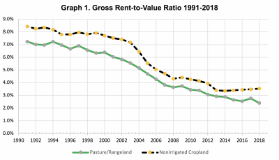 A chart with two lines depicting rent-to-value ratio percentages from 1990 to 2018.