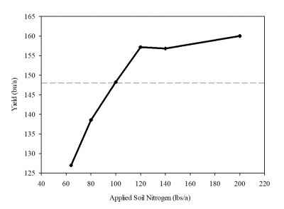 a graphic showing oat yield and applied soil nitrogen