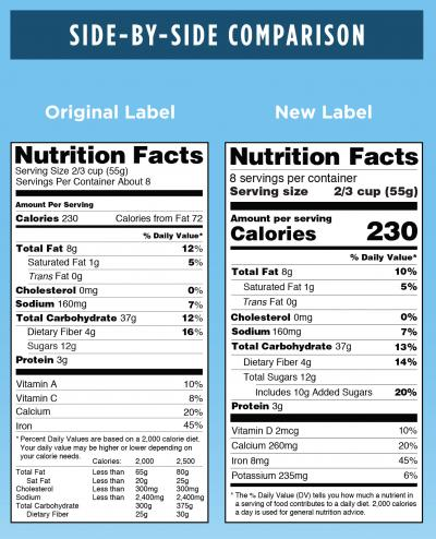 FDA Graphic: Original versus New Label - Side-by-Side Comparison. For complete description call the FDA at 1-888-723-3366. Courtesy: FDA