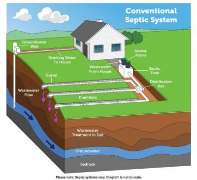 diagram of a conventional septic system. for a complete description contact the U.S. Environmental Protection Agency
