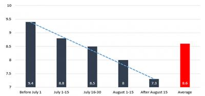Bar graph showing crude protein levels in relation to harvest date. Levels are highest befor July 1 and gradually decrease as they approach Auguest 15 and later. The average level is 8.6.