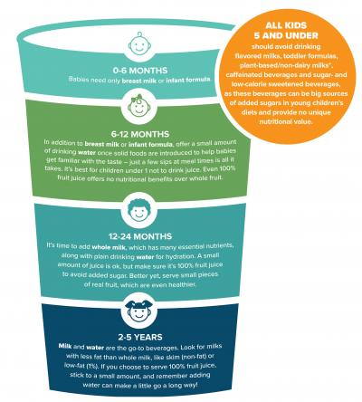 A cup-shaped infographic with five levels outlining beverage guidlines for age groups from 5 and under to 2 to five years.