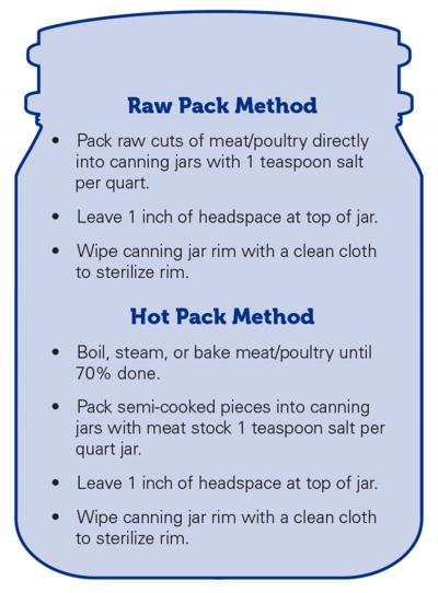 A jar illustration displaying the packing methods for canning meat and poultry. To raw pack, pack raw cuts of meat directly in canning jars with 1 teaspoon salt per quart. Leave 1 inch of headspace at top of jar. Wipe canning jar rim with clean cloth to sterilize rim. To hot pack, boil, steam, or bake meat until 70% done. Pack semi-cooked pieces in canning jars with meat stock 1 teaspoon salt per quart jar. Leave 1 inch of headspace at top of jar. Wipe canning jar rim with clean cloth to sterilize.