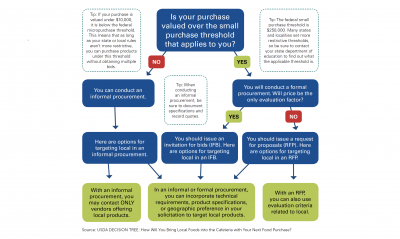 USDA Decision Tree: How Will You Bring Local Foods into the Cafeteria with Your Next Food Purchase? For a complete description, view page 18 of the South Dakota Farm to School Resource Guide of the guide at: https://extension.sdstate.edu/sites/default/files/2019-07/P-00089.pdf