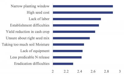 A bar graph displaying cover crop challenges as ranked by farmers. Values are: narrow planting window 2.8, high seed cost 2.8, lack of labor 2.7, establishment difficulties 2.65, yield reduction in cash crop 2.6, unsure about right seed mix 2.55, taking too much soil moisture 2.45, Less predictable N release 2.4, and eradication difficulties 2.35.