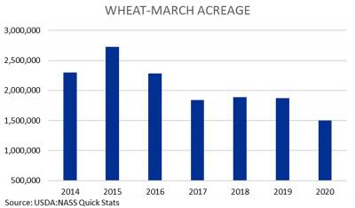A bar graph displaying wheat planting intentions from 2015 ti 2020. 2019 shows nearly 2,000,000 acres. 2020 shows 1,500,000 acres. For a complete description, call SDSU Extension at 605-688-6729.