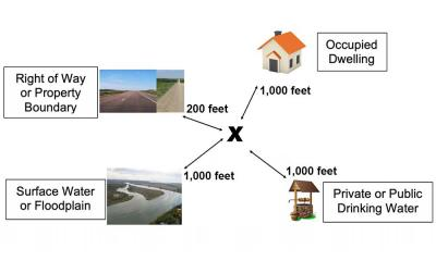 Diagram showing the proper distance between a burial site and occupied dwellings (1,000 feet), right of way or property boundaries (200 feet), surface water or floodplains (1,000 feed) and private or public drinking water (1,000 feet).