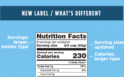 FDA Graphic: New Label/What's Different. For complete description call the FDA at 1-888-723-3366. Courtesy: FDA