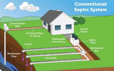 diagram of a conventional septic system