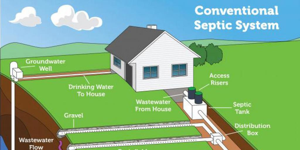 Septic Systems and Flooding